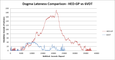 Dogma_Lateness_Comparison